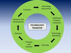 Figure 2 The circle of technology transfer.