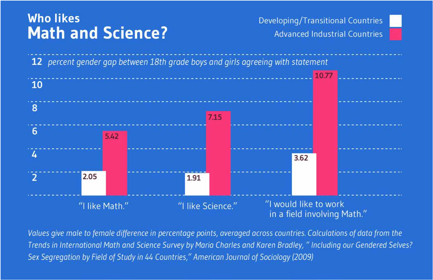 Figure 2: Science across the world. (A) Comparison of interest in math and science in developing and advanced countries.