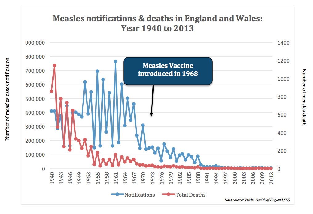 Figure 1: Reduction of measles cases and death upon measles vaccine introduction in 1968 in England and Wales (Data source: Public Health of England [17])