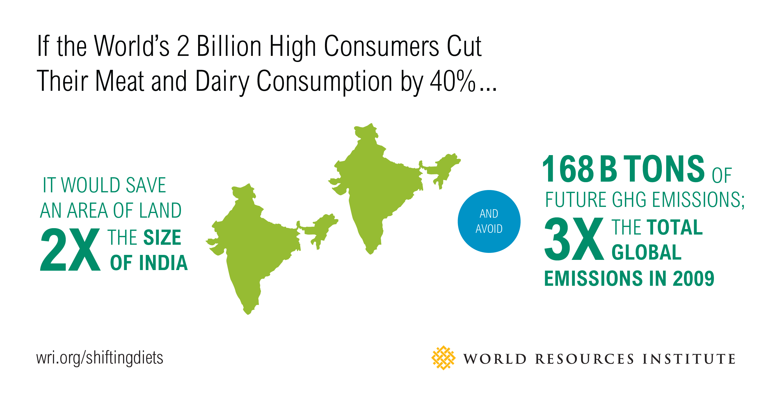 the environmental environmental impact of eating beef and dairy products