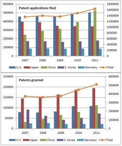 Figure 5 The number of patent applications filed or granted in five leading countries from 2007- 2011. Source: WIPO (World Intellectual Property Organisation).