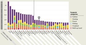 Figure 1: Ecological footprint per capita in units of global hectares (gha). Interactive graph and definitions of footprint categories available from the World Wide Fund for Nature (WWF).