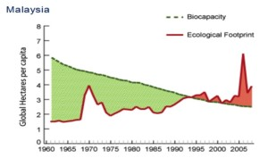 Figure 2: The per-person Ecological Footprint and biocapacity in Malaysia since 1961. Note that biocapacity varies each year with ecosystem management, agricultural practices and population size. Source: Global Footprint Network.