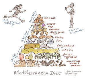 Figure 2: An ideal Mediterranean food template. Illustration by Charis Loke.