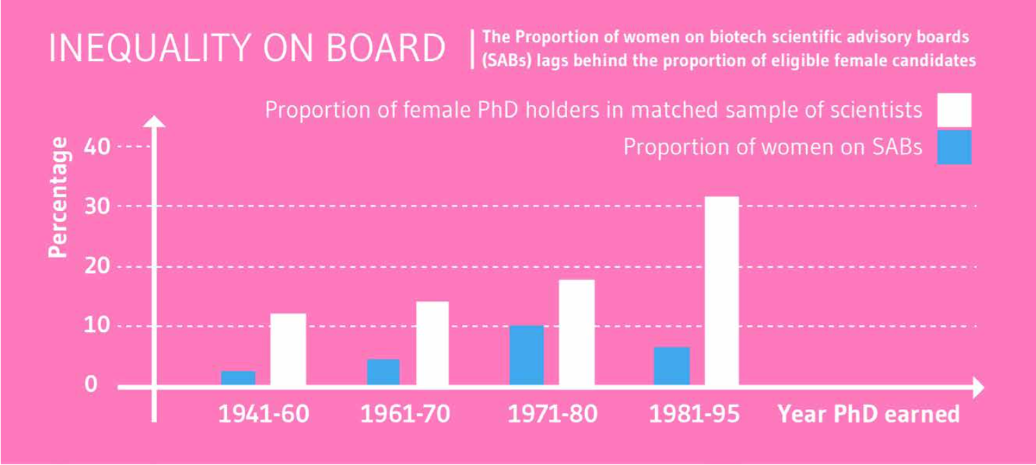 Figure 1: Proportion of women on biotech scientific advisory boards versus PhD holders in matched sample [4].