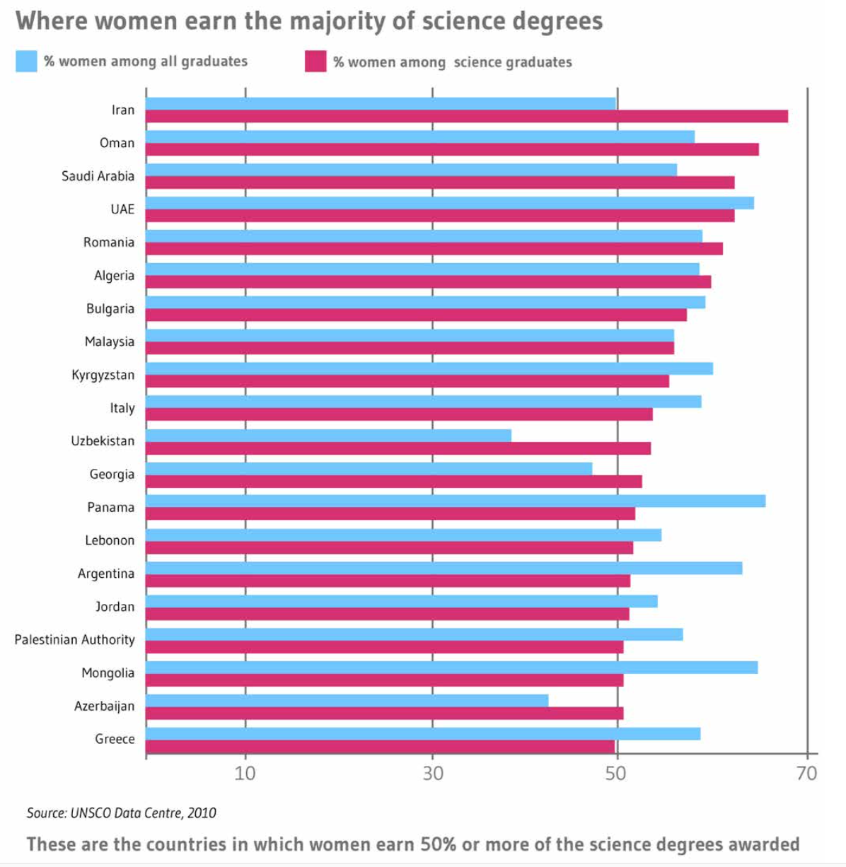 Figure 2: Science across the world. (B) Countries with the highest proportion of women awarded science degrees [7].