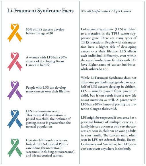 Please consult the Li-Fraumeni Syndrome Association (http://www.lfsassociation.org/) for further information.