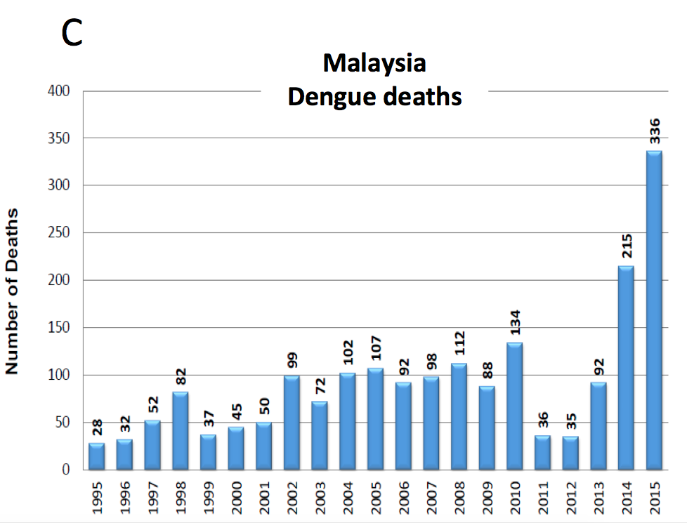 Figure 2C: Number of dengue deaths in Malaysia from 1995 – 2015.